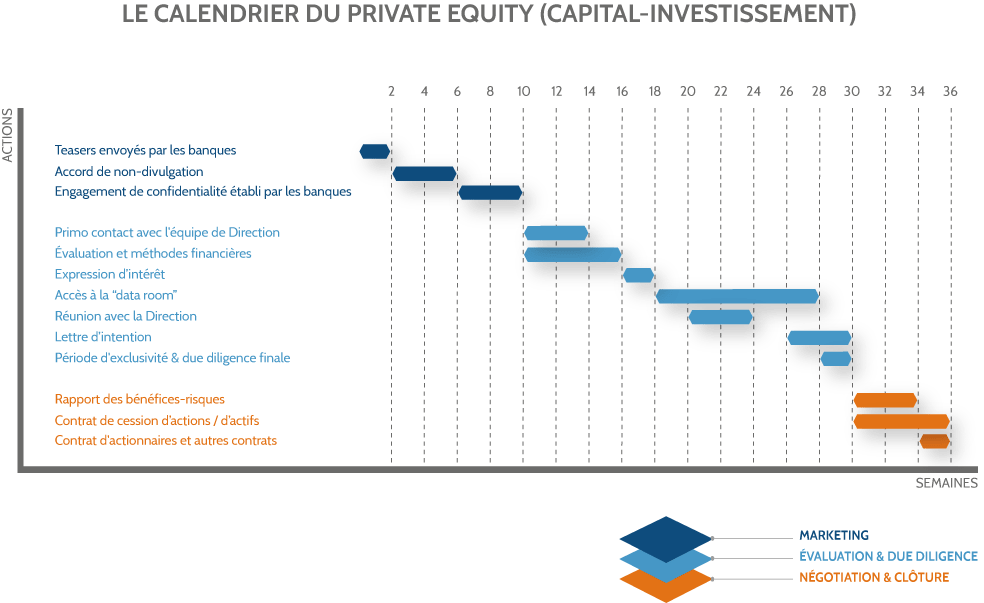 Graphique Private Equity