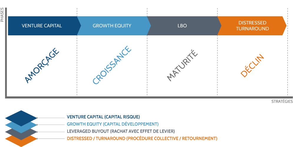 Stratégies de Private Equity